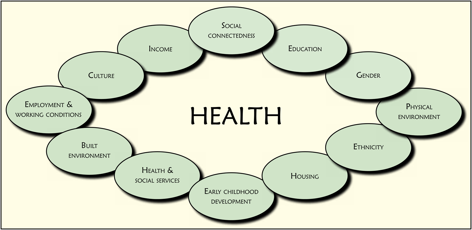 Social Determinants Of Health Idealstalist